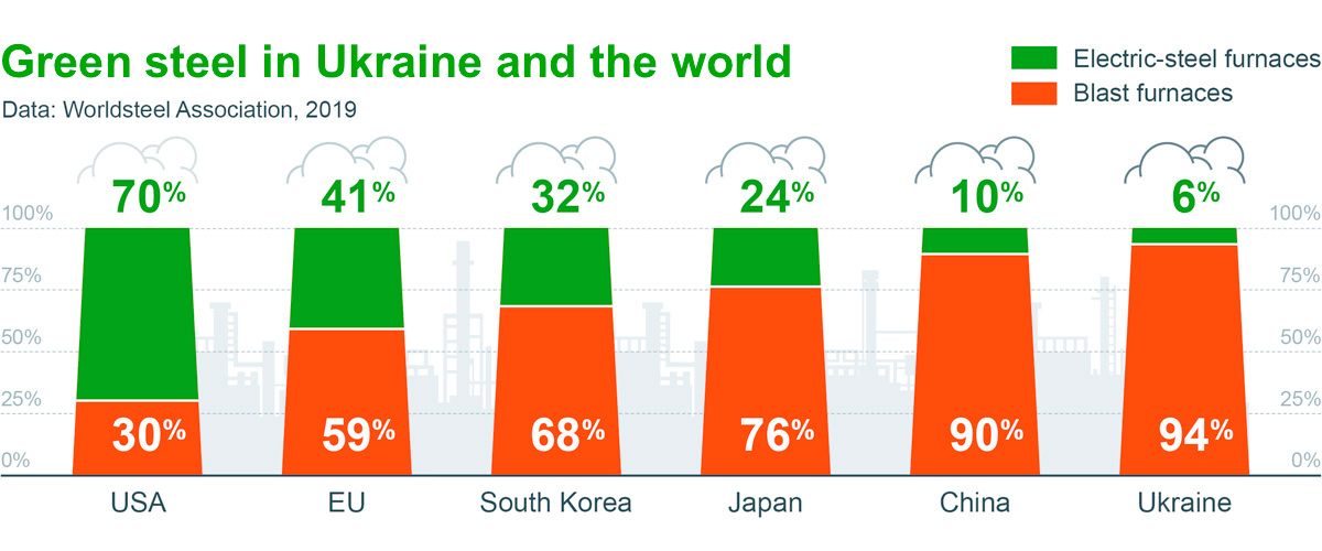 green metallurgy in ukraine and the world