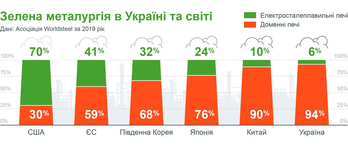 Зелена металургія в Україні та у світі
