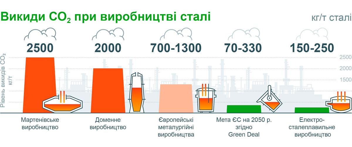 Викиди CO2, при виробництві сталі
